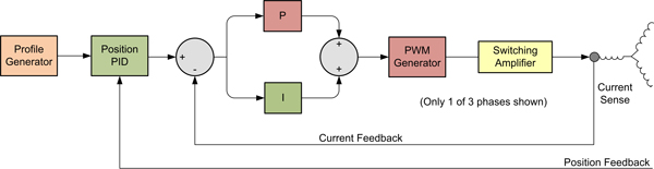Electronic Motor Control Scheme