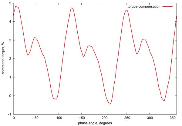 Torque Compensation Graph