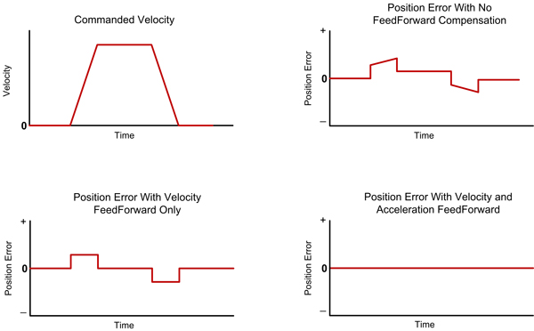 Torque Acceleration Velocity Feedforward