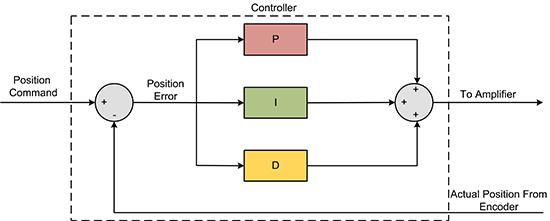 PID (Proportional, Integral, Derivative) Loop