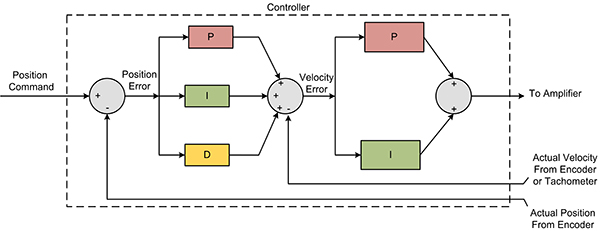 Cascaded Position Velocity Loop