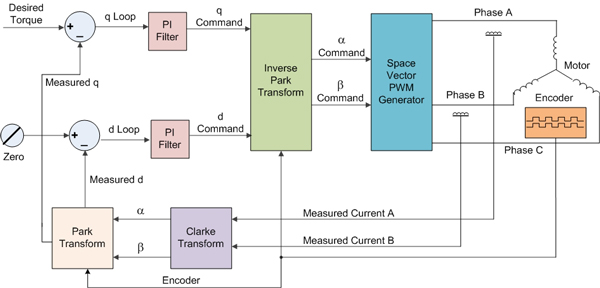 Field Oriented Control