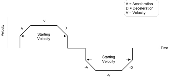 Trapezoidal Profile with non-zero starting velocity