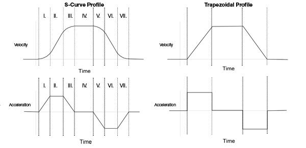 S-Curve Profile