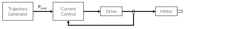 Open Loop Step Motor