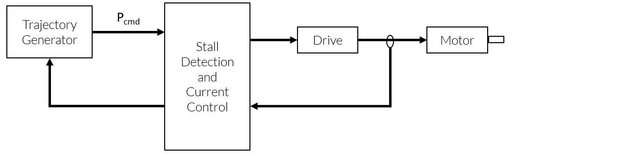 Sensorless Step Motor