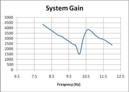 Bode gain data plotted