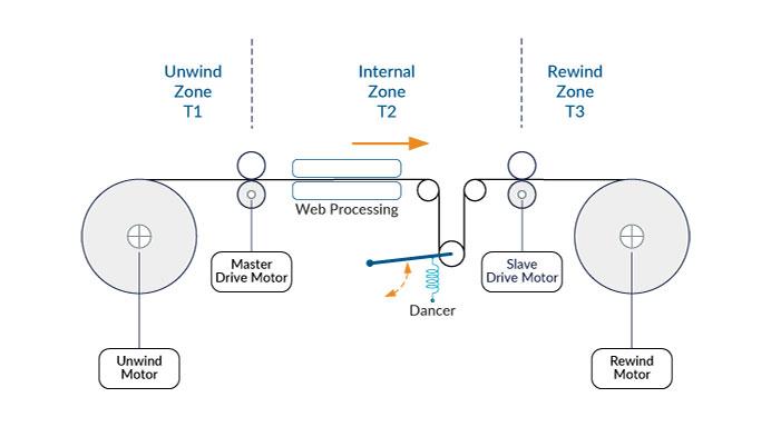 Basic Web Tension Control