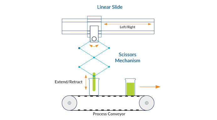 CAM-based Profiling Linear Slide and Extend Arm