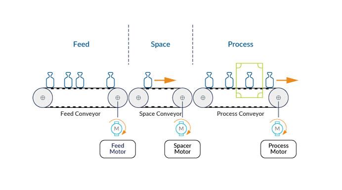 Conveyor-based Proportional Material Spacing