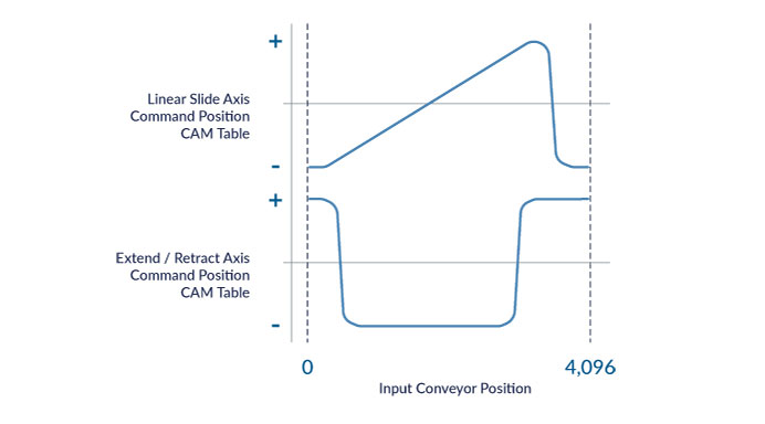 CAM Table Position