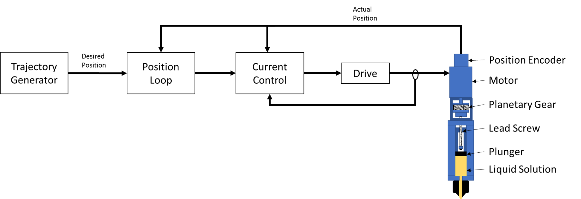 Closed Loop Architecture