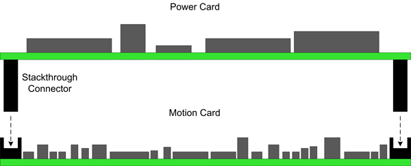 Piggyback Amplifier Card Stacked on a 3-axis Motion Card