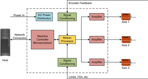 Integrated Machine Controller Card