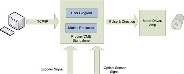 Labeler Controller System