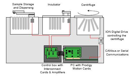 Multi-axis motor control